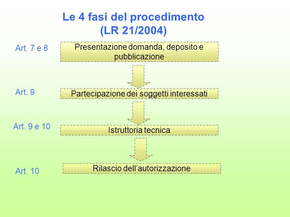 Art. 7 e 8 Presentazione domanda, deposito e pubblicazione Partecipazione dei soggetti interessati Istruttoria tecnica Rilascio dellautorizzazione Art