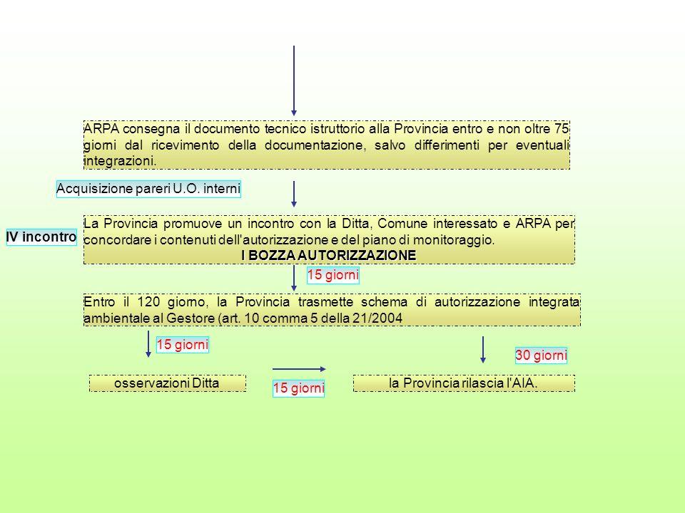 ARPA consegna il documento tecnico istruttorio alla Provincia entro e non oltre 75 giorni dal ricevimento della documentazione, salvo differimenti per eventuali integrazioni.