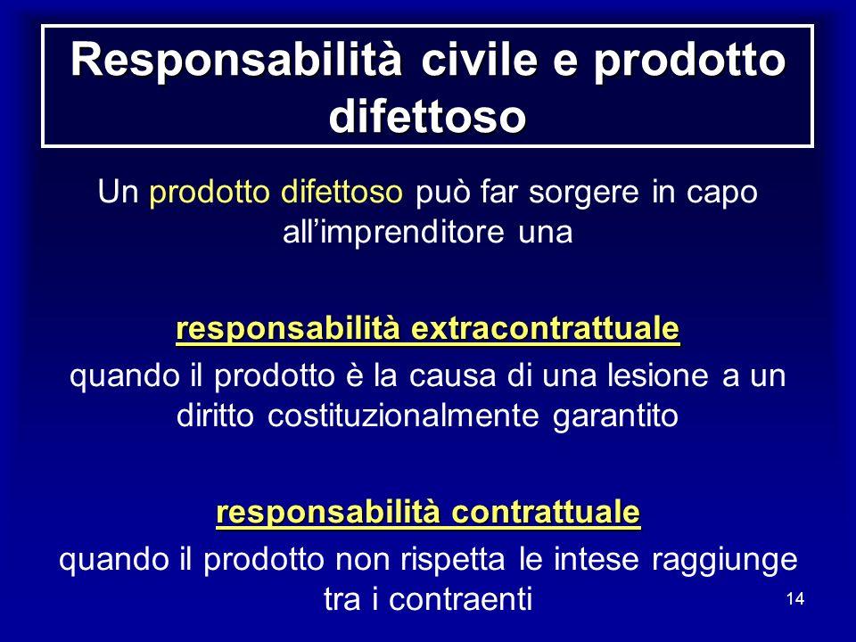 14 Responsabilità civile e prodotto difettoso Un prodotto difettoso può far sorgere in capo allimprenditore una responsabilità extracontrattuale quand