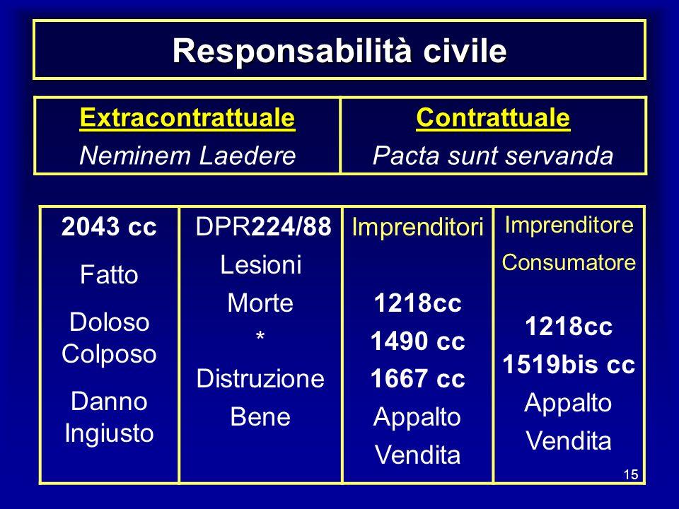 15 Responsabilità civile 2043 cc Fatto Doloso Colposo Danno Ingiusto DPR224/88 Lesioni Morte * Distruzione Bene Imprenditori 1218cc 1490 cc 1667 cc Ap