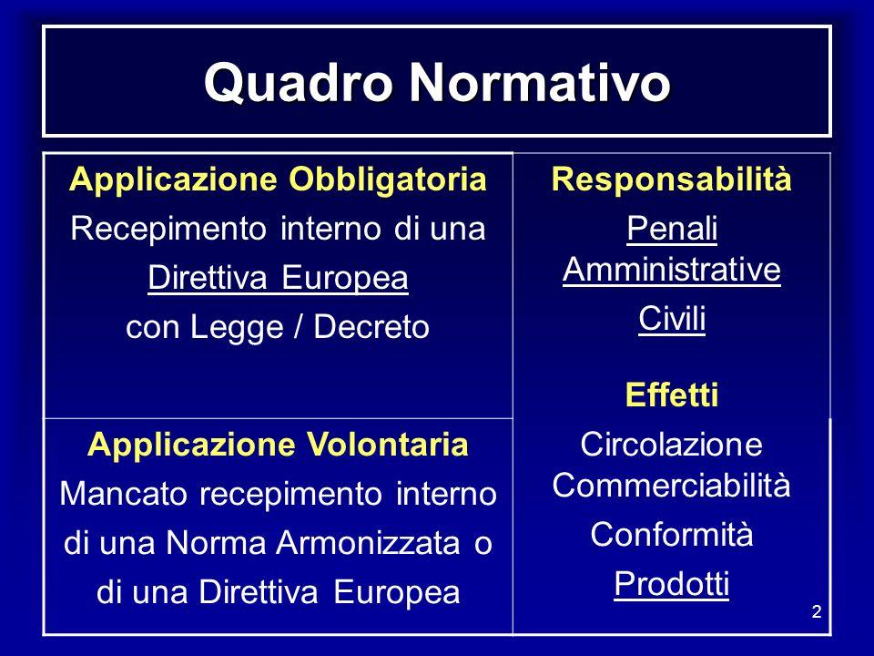 2 Quadro Normativo Applicazione Obbligatoria Recepimento interno di una Direttiva Europea con Legge / Decreto Responsabilità Penali Amministrative Civ