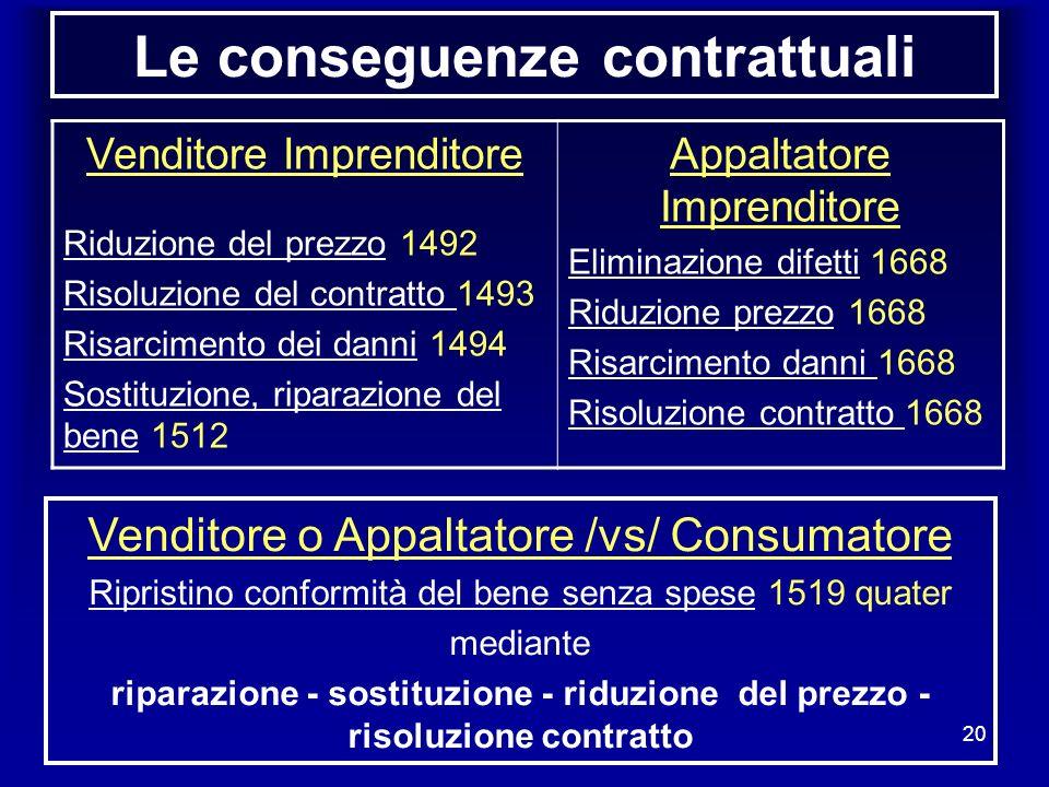 20 Le conseguenze contrattuali Venditore Imprenditore Riduzione del prezzo 1492 Risoluzione del contratto 1493 Risarcimento dei danni 1494 Sostituzion