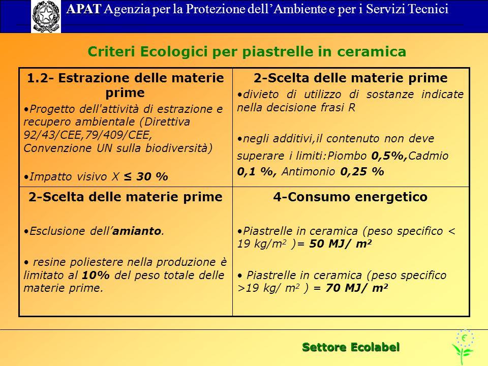 Settore Ecolabel APAT APAT Agenzia per la Protezione dellAmbiente e per i Servizi Tecnici Criteri Ecologici per piastrelle in ceramica 4-Consumo energetico Piastrelle in ceramica (peso specifico < 19 kg/m 2 )= 50 MJ/ m 2 Piastrelle in ceramica (peso specifico >19 kg/ m 2 ) = 70 MJ/ m 2 2-Scelta delle materie prime Esclusione dellamianto.