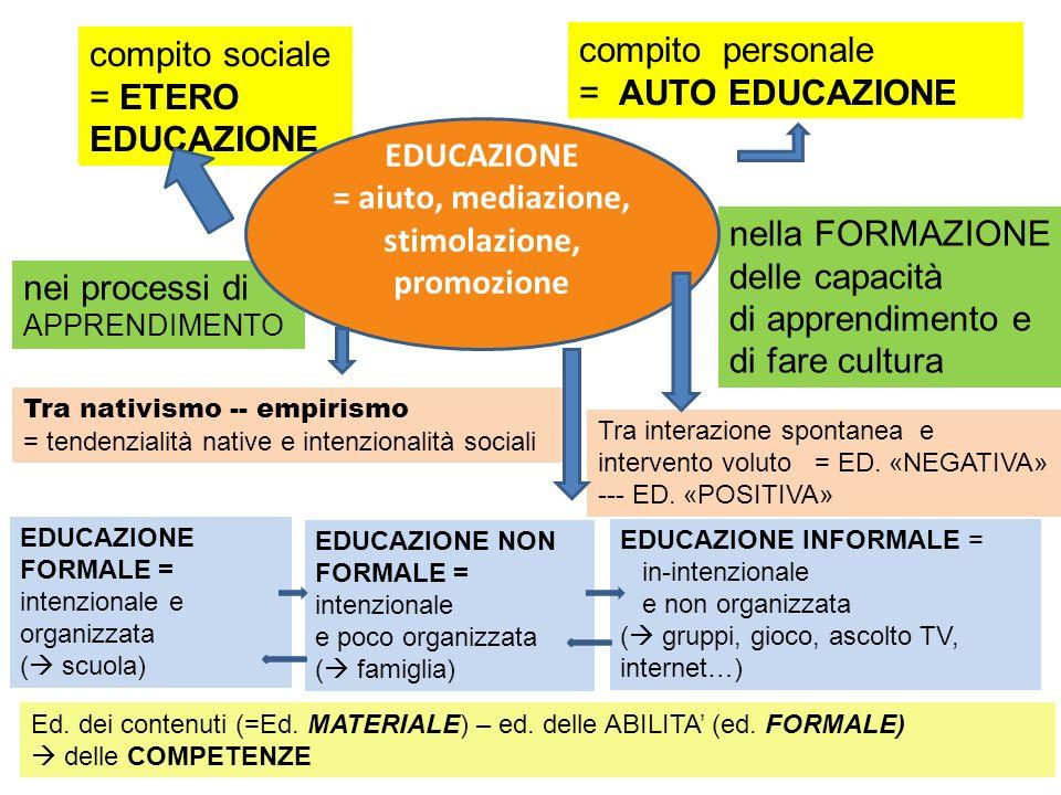 nei processi di APPRENDIMENTO nella FORMAZIONE delle capacità di apprendimento e di fare cultura compito sociale = ETERO EDUCAZIONE compito personale