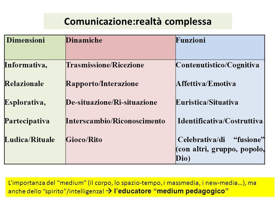 DimensioniDinamicheFunzioni Informativa, Relazionale Esplorativa, Partecipativa Ludica/Rituale Trasmissione/Ricezione Rapporto/Interazione De-situazio