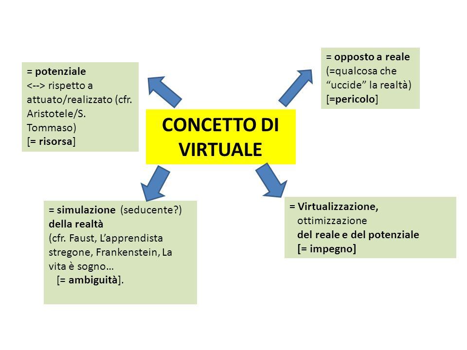 CONCETTO DI VIRTUALE = potenziale rispetto a attuato/realizzato (cfr. Aristotele/S. Tommaso) [= risorsa] = opposto a reale (=qualcosa che uccide la re
