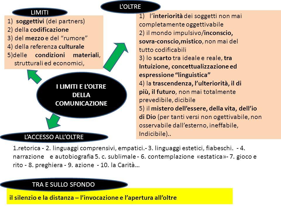 I LIMITI E LOLTRE DELLA COMUNICAZIONE 1) soggettivi (dei partners) 2) della codificazione 3) del mezzo e del rumore 4) della referenza culturale 5)del