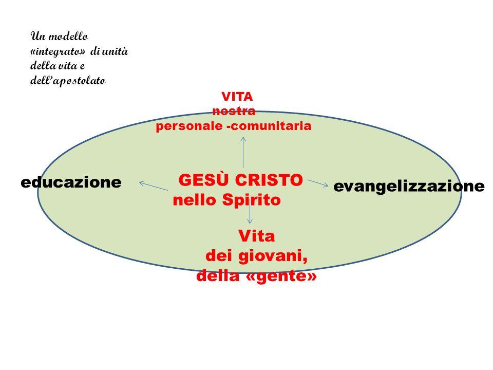 educazione evangelizzazione GESÙ CRISTO nello Spirito Vita dei giovani, della «gente» VITA nostra personale -comunitaria Un modello «integrato» di uni
