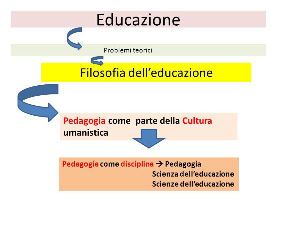 Educazione Filosofia delleducazione Problemi teorici Pedagogia come parte della Cultura umanistica Pedagogia come disciplina Pedagogia Scienza delledu