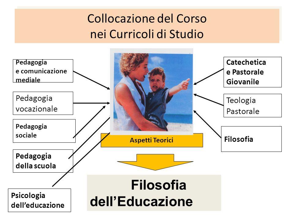 Collocazione del Corso nei Curricoli di Studio Problematica educativa [caregivingeducativo] Aspetti Teorici Filosofia dellEducazione Pedagogia e comun