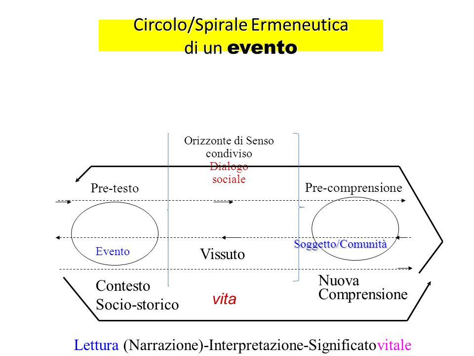 Circolo/Spirale Ermeneutica di un evento Orizzonte di Senso condiviso Dialogo sociale Evento Soggetto/Comunità Contesto Socio-storico Vissuto Nuova Co