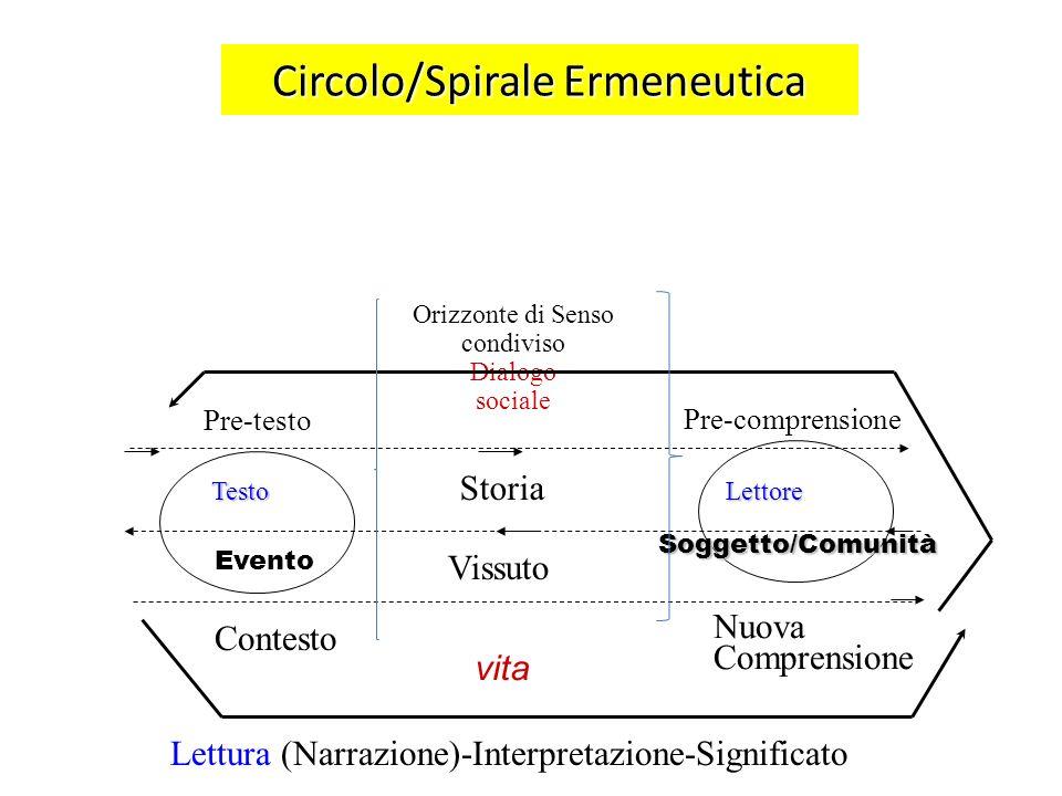 Circolo/Spirale Ermeneutica Orizzonte di Senso condiviso Dialogo sociale Testo Evento Lettore Lettore Soggetto/Comunità Storia Contesto Vissuto Nuova