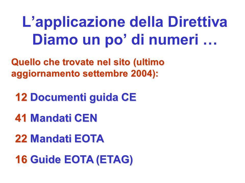 Lapplicazione della Direttiva Diamo un po di numeri … Quello che trovate nel sito (ultimo aggiornamento settembre 2004): 12 Documenti guida CE 41 Mand