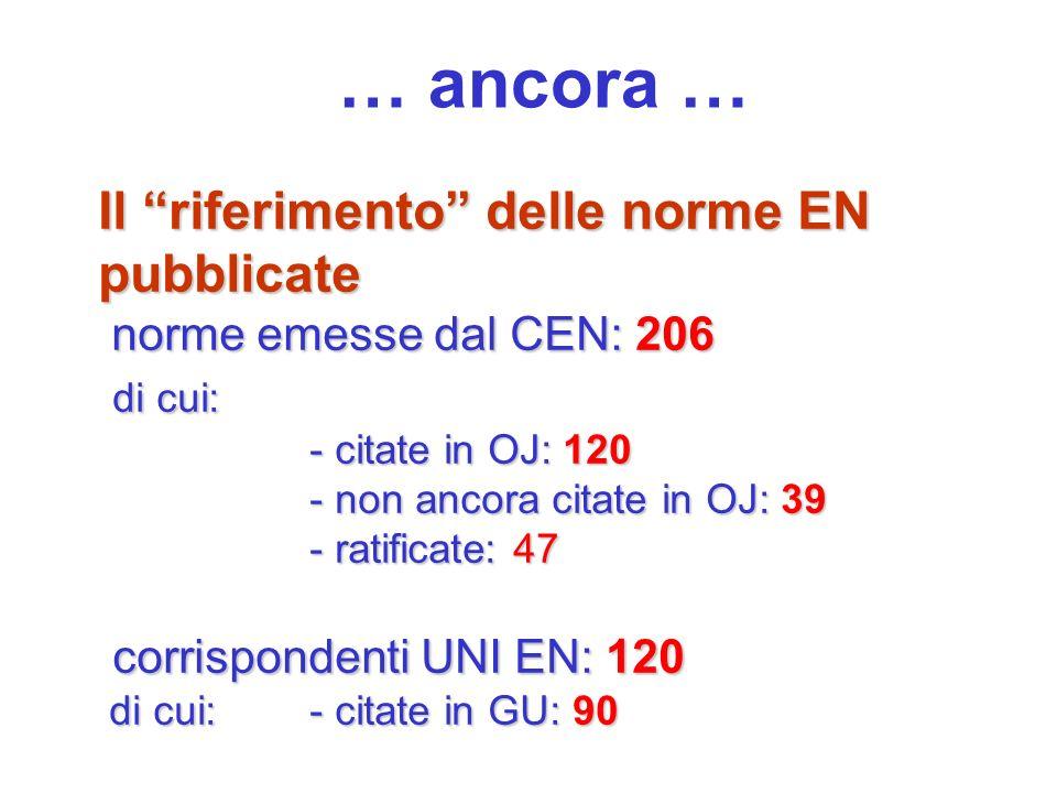 … ancora … Il riferimento delle norme EN pubblicate norme emesse dal CEN: 206 norme emesse dal CEN: 206 di cui: di cui: - citate in OJ: 120 - non anco