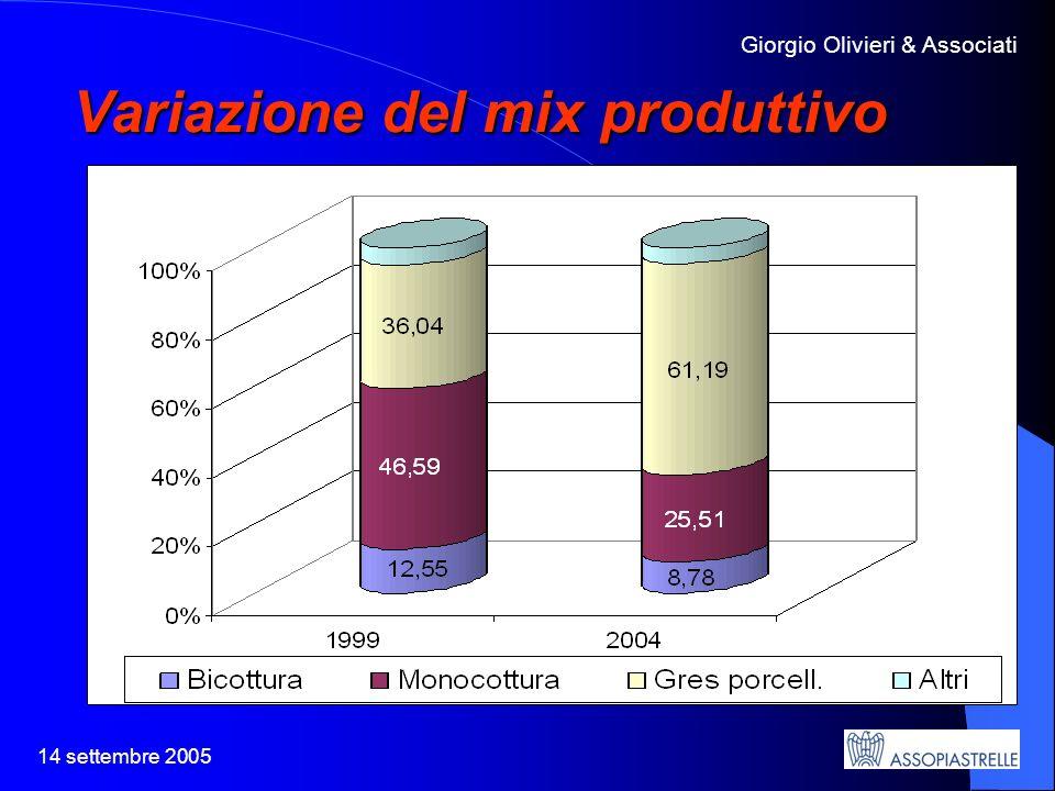 14 settembre 2005 Giorgio Olivieri & Associati Variazione del mix produttivo