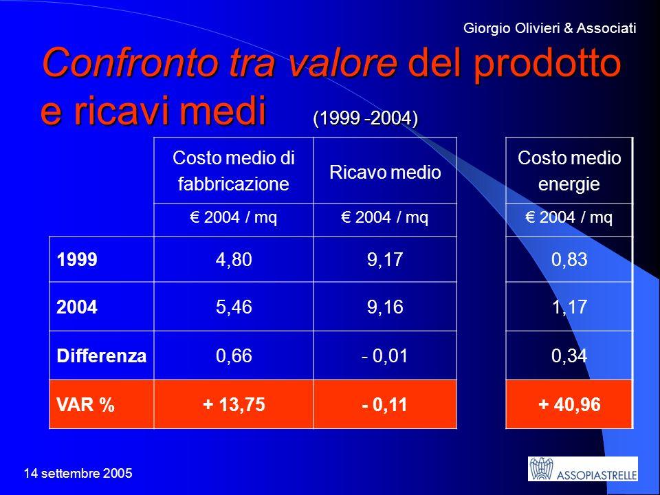 14 settembre 2005 Giorgio Olivieri & Associati Confronto tra valore del prodotto e ricavi medi (1999 -2004) Costo medio di fabbricazione Ricavo medio Costo medio energie 2004 / mq 19994,809,170,83 20045,469,161,17 Differenza0,66- 0,010,34 VAR %+ 13,75- 0,11+ 40,96