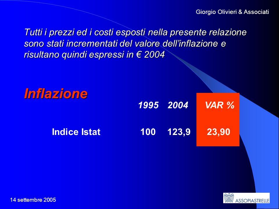 14 settembre 2005 Giorgio Olivieri & Associati Tutti i prezzi ed i costi esposti nella presente relazione sono stati incrementati del valore dellinflazione e risultano quindi espressi in 2004 19952004 VAR % Indice Istat 100123,9 23,90 Inflazione