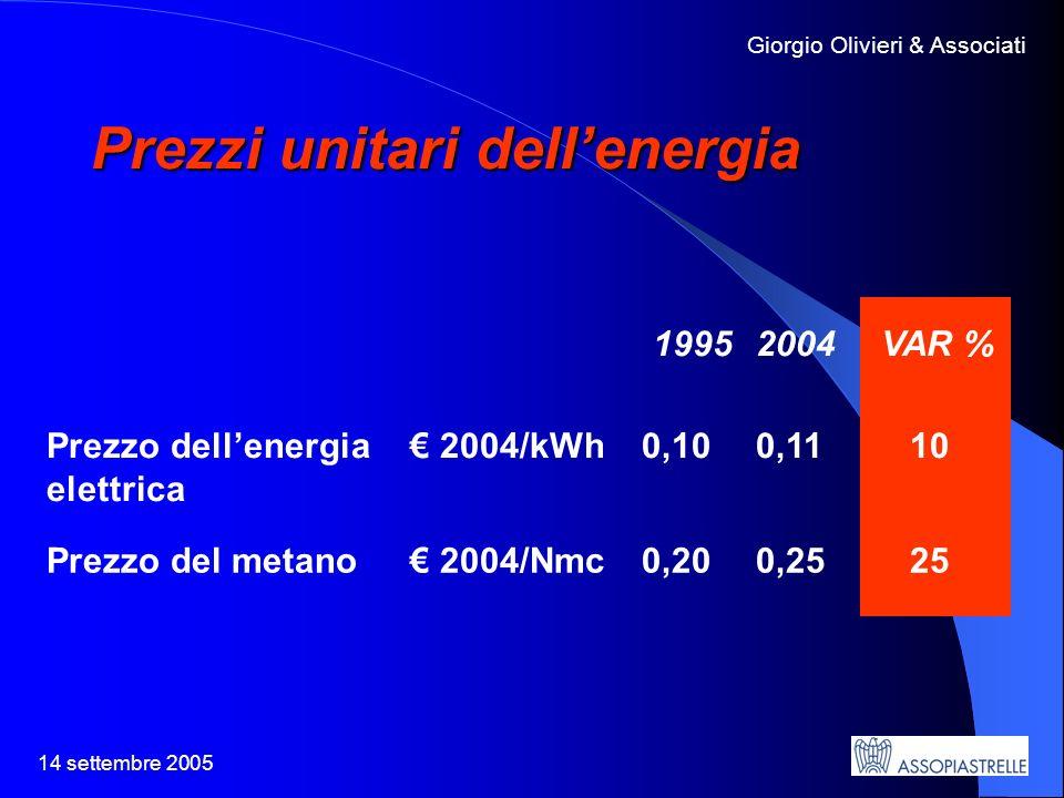 14 settembre 2005 Giorgio Olivieri & Associati Prezzi unitari dellenergia 19952004 VAR % Prezzo dellenergia elettrica 2004/kWh 0,100,11 10 Prezzo del metano 2004/Nmc 0,200,25 25