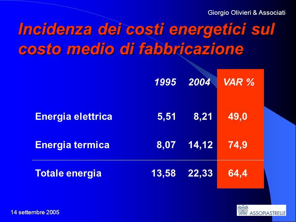 14 settembre 2005 Giorgio Olivieri & Associati Incidenza dei costi energetici sul costo medio di fabbricazione 1995 2004 VAR % Energia elettrica5,51 8,21 49,0 Energia termica 8,0714,12 74,9 Totale energia13,5822,33 64,4