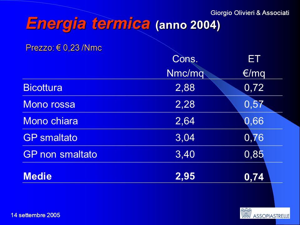 14 settembre 2005 Giorgio Olivieri & Associati Energia termica (anno 2004) Prezzo: 0,23 /Nmc Cons.