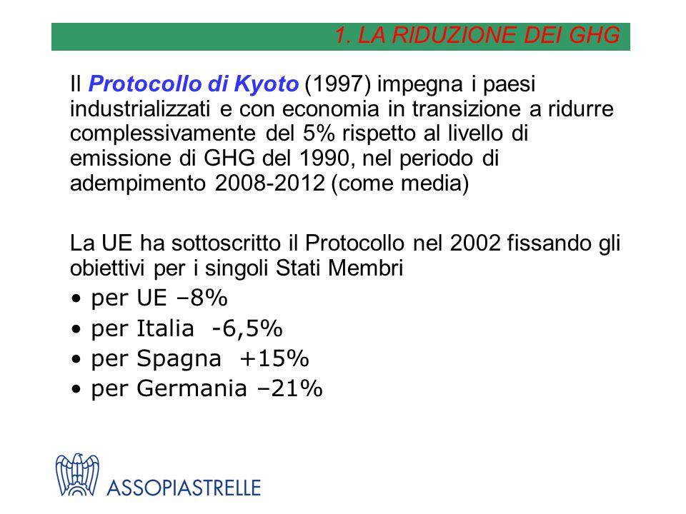 Il Protocollo di Kyoto (1997) impegna i paesi industrializzati e con economia in transizione a ridurre complessivamente del 5% rispetto al livello di