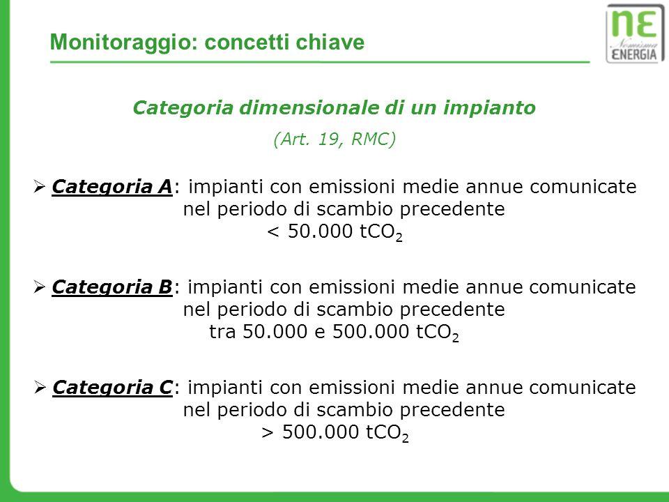 Categoria dimensionale di un impianto (Art. 19, RMC) Categoria A: impianti con emissioni medie annue comunicate nel periodo di scambio precedente < 50