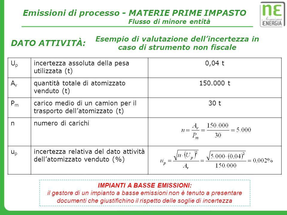 DATO ATTIVITÀ: Emissioni di processo - MATERIE PRIME IMPASTO Flusso di minore entità UpUp incertezza assoluta della pesa utilizzata (t) 0,04 t AvAv qu