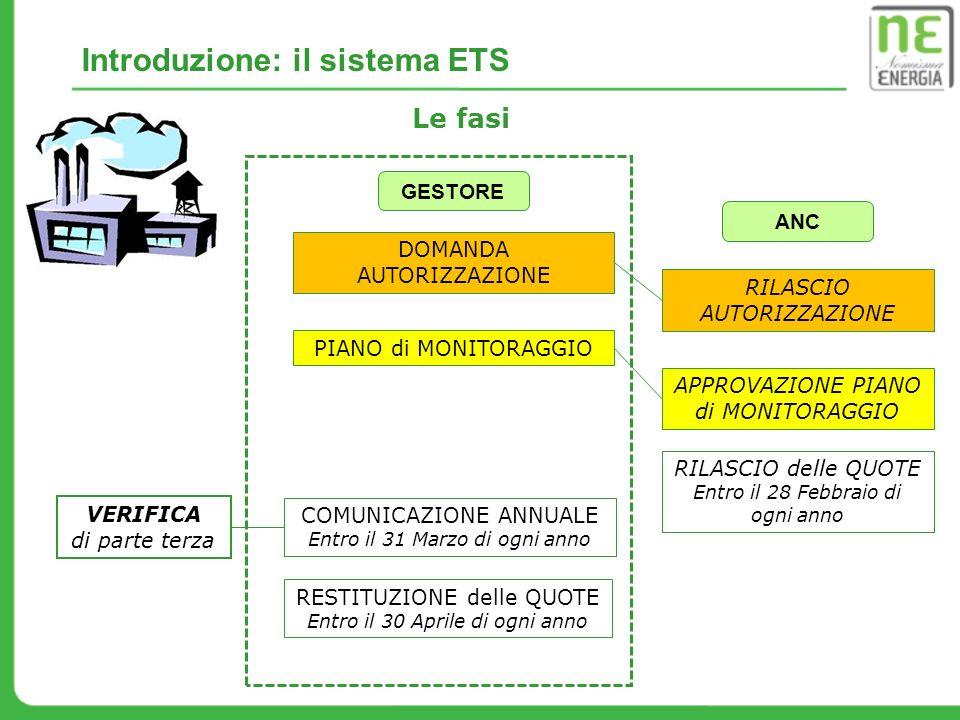 Le fasi Introduzione: il sistema ETS DOMANDA AUTORIZZAZIONE PIANO di MONITORAGGIO COMUNICAZIONE ANNUALE Entro il 31 Marzo di ogni anno VERIFICA di par