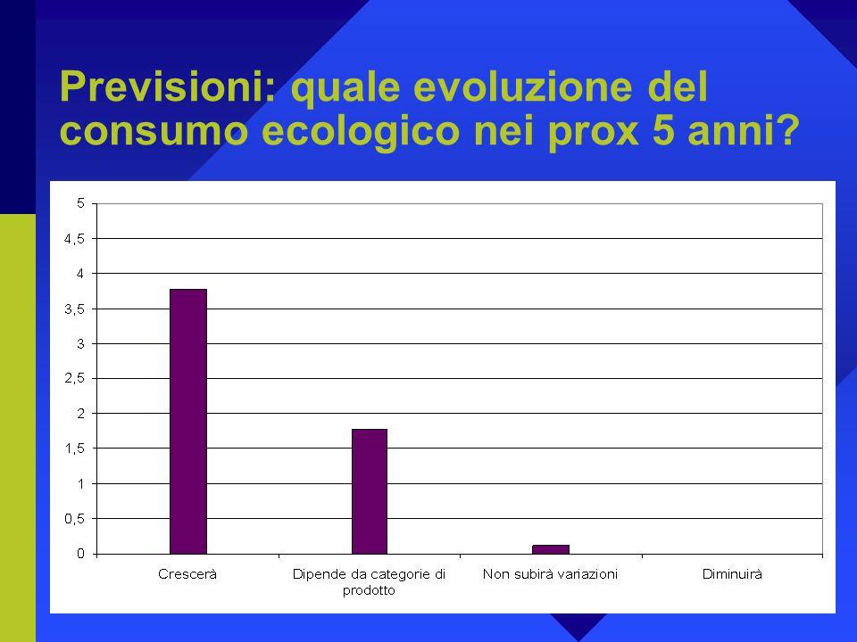 Previsioni: quale evoluzione del consumo ecologico nei prox 5 anni