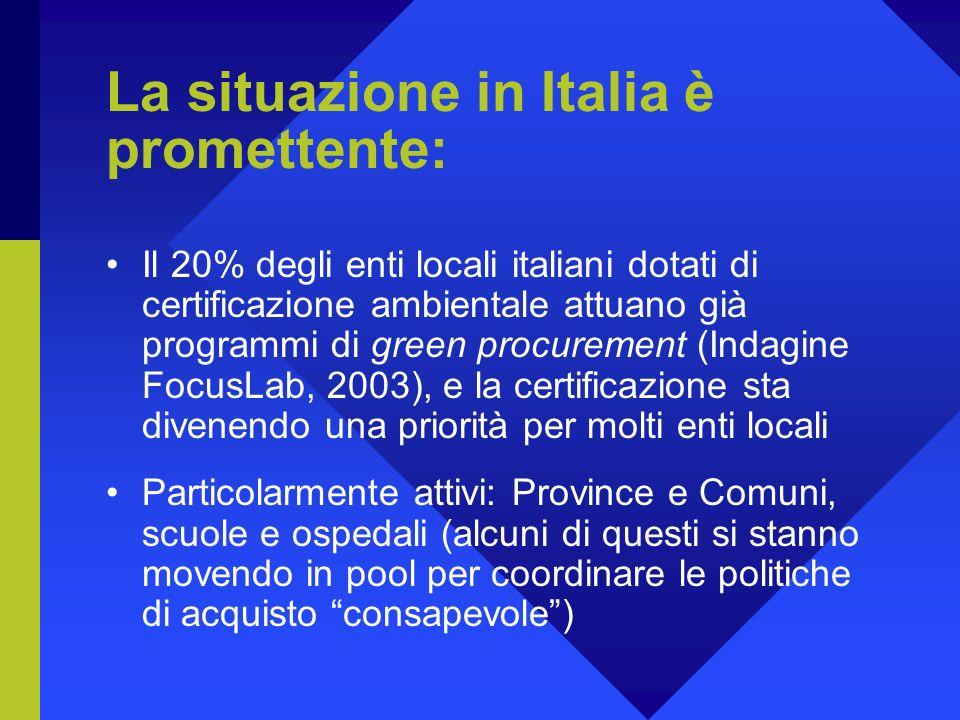 La situazione in Italia è promettente: Il 20% degli enti locali italiani dotati di certificazione ambientale attuano già programmi di green procurement (Indagine FocusLab, 2003), e la certificazione sta divenendo una priorità per molti enti locali Particolarmente attivi: Province e Comuni, scuole e ospedali (alcuni di questi si stanno movendo in pool per coordinare le politiche di acquisto consapevole)