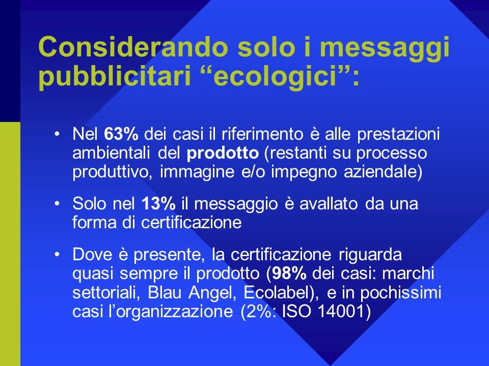 Considerando solo i messaggi pubblicitari ecologici: Nel 63% dei casi il riferimento è alle prestazioni ambientali del prodotto (restanti su processo produttivo, immagine e/o impegno aziendale) Solo nel 13% il messaggio è avallato da una forma di certificazione Dove è presente, la certificazione riguarda quasi sempre il prodotto (98% dei casi: marchi settoriali, Blau Angel, Ecolabel), e in pochissimi casi lorganizzazione (2%: ISO 14001)