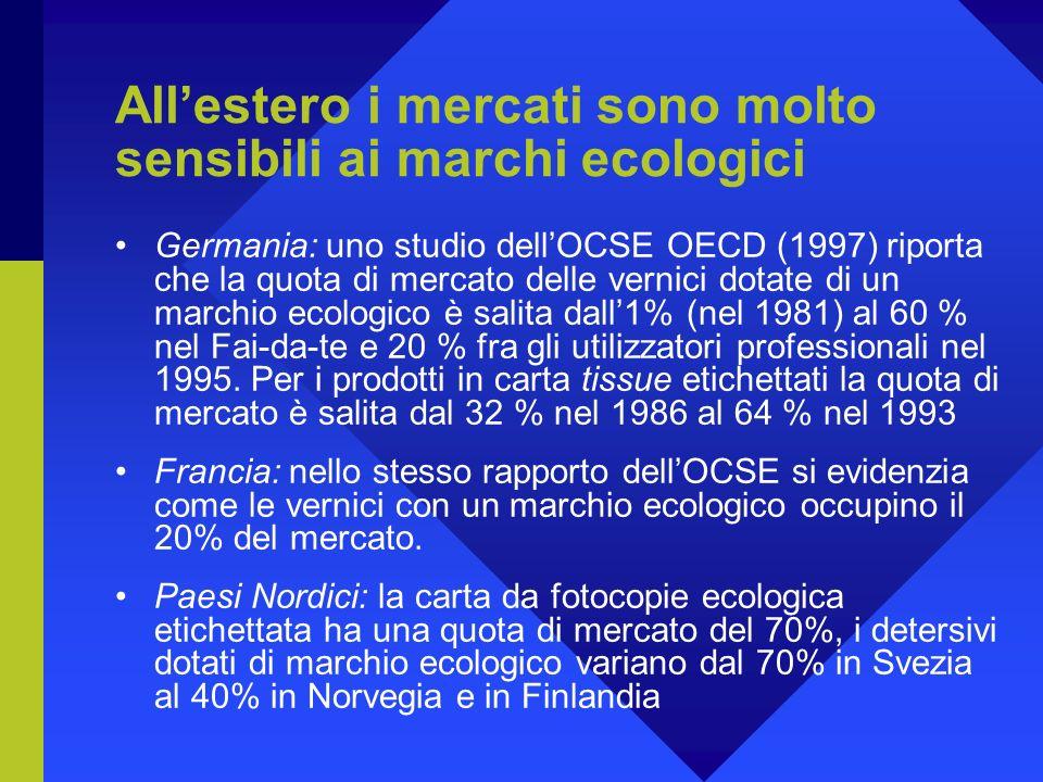 Allestero i mercati sono molto sensibili ai marchi ecologici Germania: uno studio dellOCSE OECD (1997) riporta che la quota di mercato delle vernici dotate di un marchio ecologico è salita dall1% (nel 1981) al 60 % nel Fai-da-te e 20 % fra gli utilizzatori professionali nel 1995.