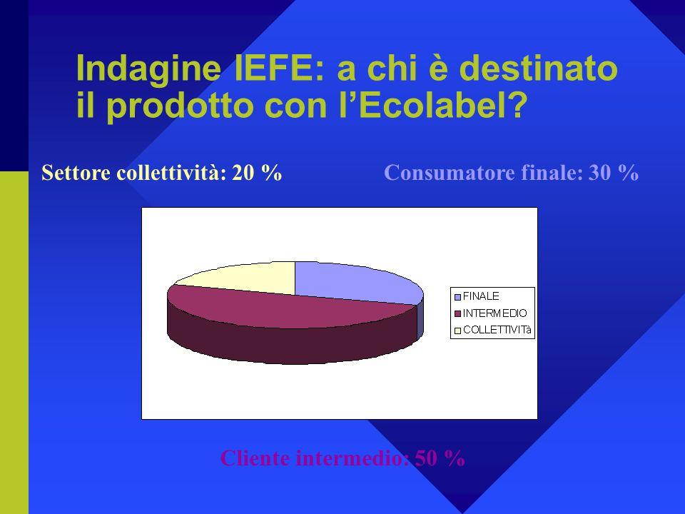 Indagine IEFE: a chi è destinato il prodotto con lEcolabel.