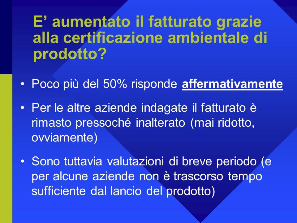 E aumentato il fatturato grazie alla certificazione ambientale di prodotto.
