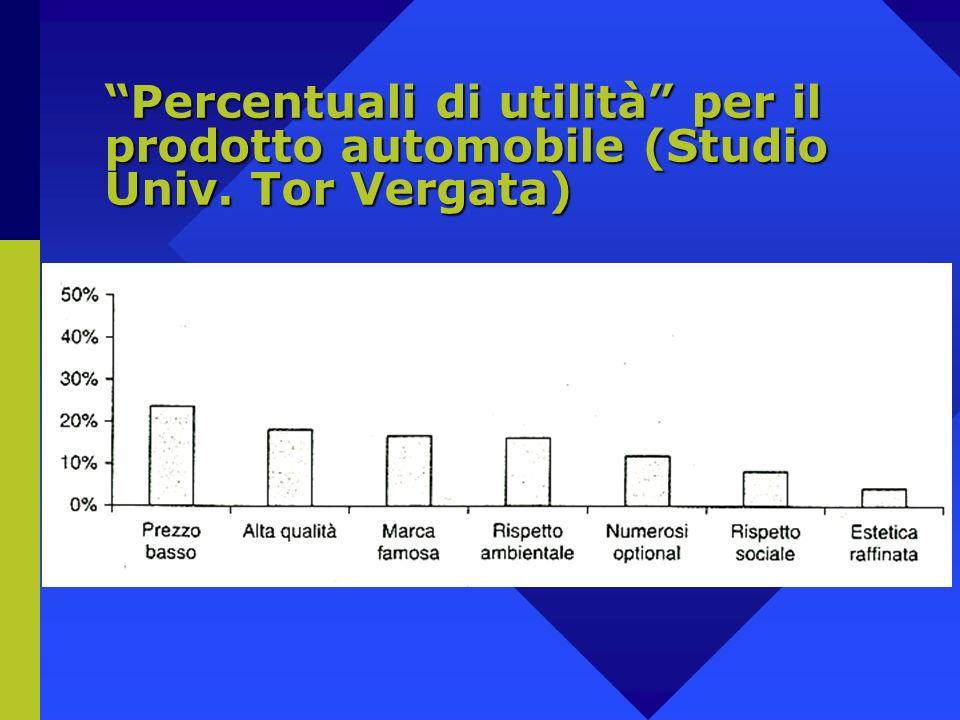 Percentuali di utilità per il prodotto automobile (Studio Univ. Tor Vergata)