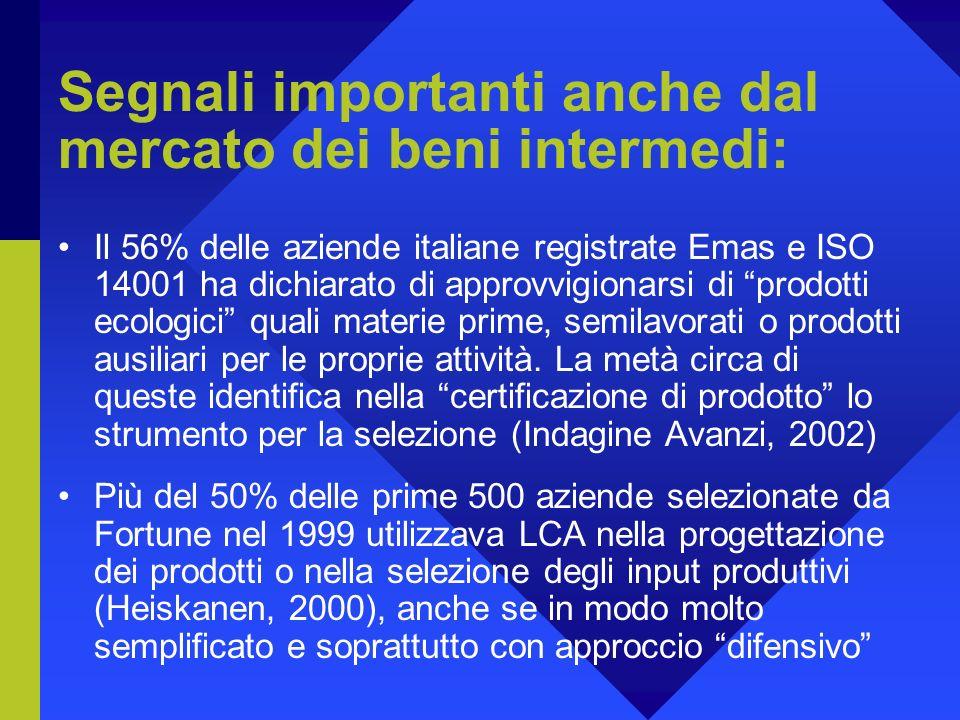 Segnali importanti anche dal mercato dei beni intermedi: Il 56% delle aziende italiane registrate Emas e ISO 14001 ha dichiarato di approvvigionarsi di prodotti ecologici quali materie prime, semilavorati o prodotti ausiliari per le proprie attività.