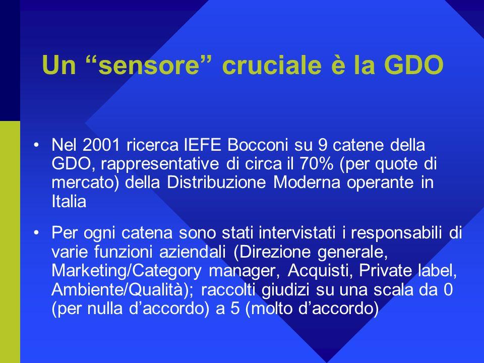 Un sensore cruciale è la GDO Nel 2001 ricerca IEFE Bocconi su 9 catene della GDO, rappresentative di circa il 70% (per quote di mercato) della Distribuzione Moderna operante in Italia Per ogni catena sono stati intervistati i responsabili di varie funzioni aziendali (Direzione generale, Marketing/Category manager, Acquisti, Private label, Ambiente/Qualità); raccolti giudizi su una scala da 0 (per nulla daccordo) a 5 (molto daccordo)