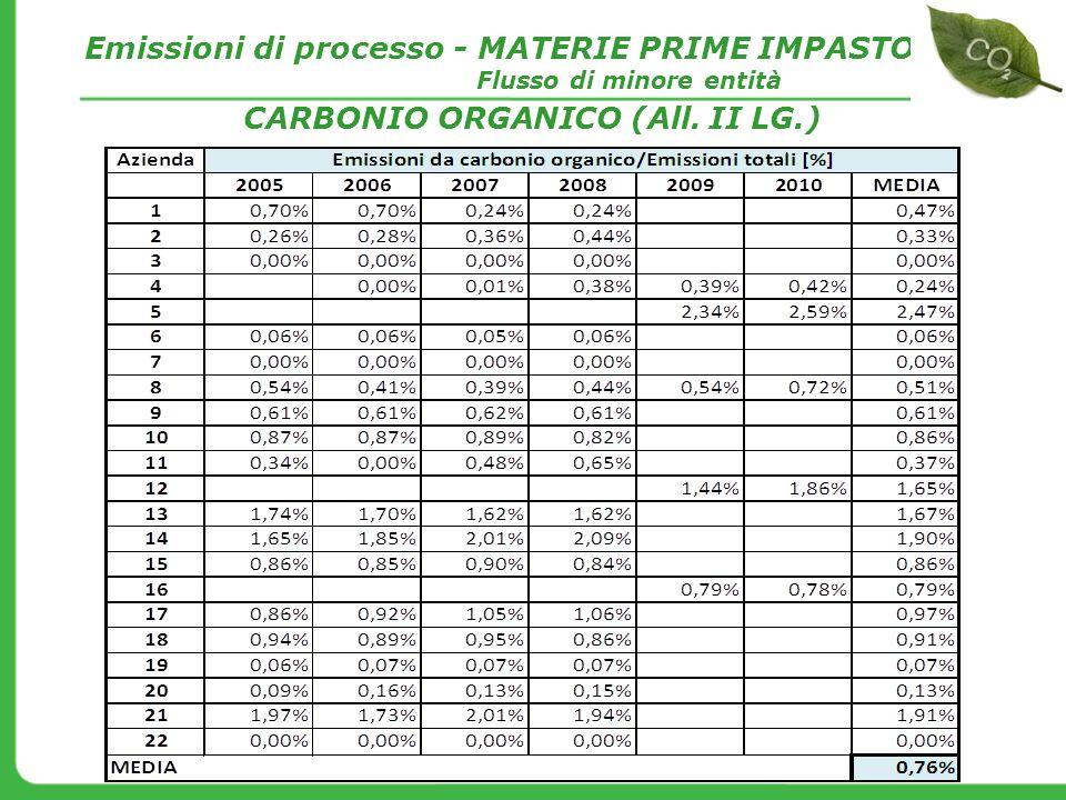 Emissioni di processo - MATERIE PRIME IMPASTO Flusso di minore entità CARBONIO ORGANICO (All. II LG.)