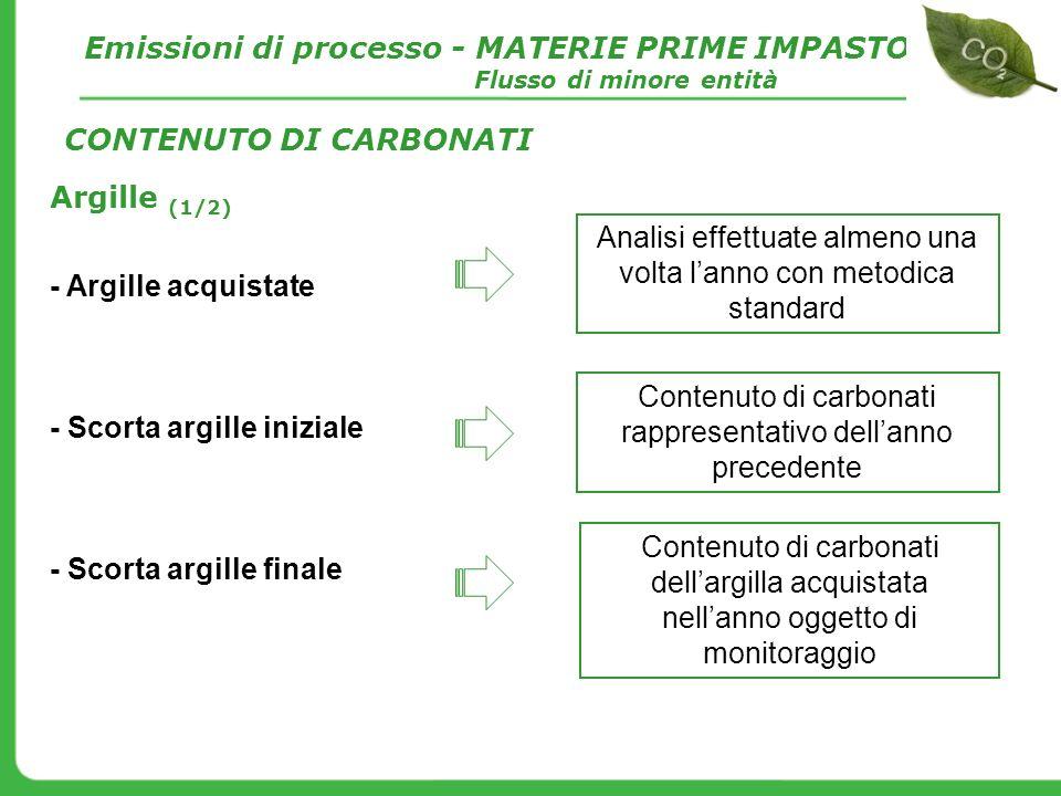 Argille (1/2) - Argille acquistate - Scorta argille iniziale - Scorta argille finale CONTENUTO DI CARBONATI Emissioni di processo - MATERIE PRIME IMPA