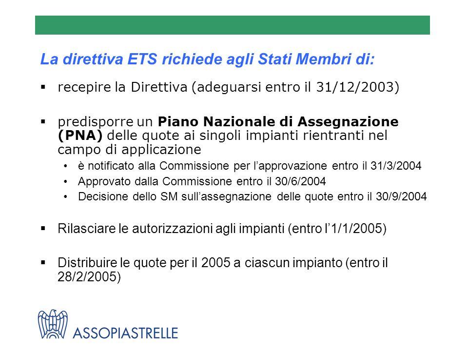 La direttiva ETS richiede agli Stati Membri di: recepire la Direttiva (adeguarsi entro il 31/12/2003) predisporre un Piano Nazionale di Assegnazione (PNA) delle quote ai singoli impianti rientranti nel campo di applicazione è notificato alla Commissione per lapprovazione entro il 31/3/2004 Approvato dalla Commissione entro il 30/6/2004 Decisione dello SM sullassegnazione delle quote entro il 30/9/2004 Rilasciare le autorizzazioni agli impianti (entro l1/1/2005) Distribuire le quote per il 2005 a ciascun impianto (entro il 28/2/2005)