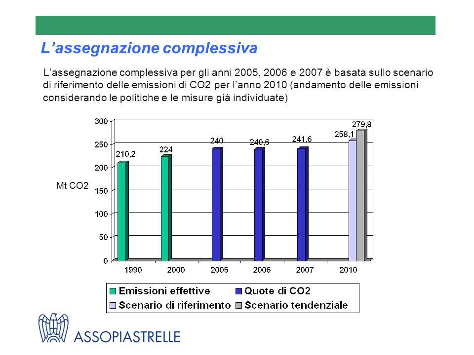 Lassegnazione complessiva Lassegnazione complessiva per gli anni 2005, 2006 e 2007 è basata sullo scenario di riferimento delle emissioni di CO2 per lanno 2010 (andamento delle emissioni considerando le politiche e le misure già individuate) Mt CO2