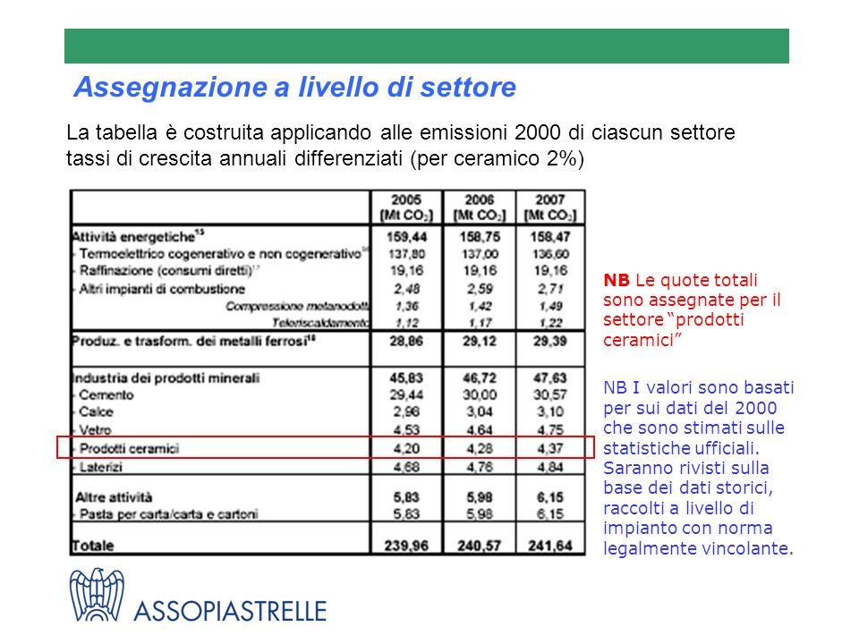 Si basa sulla quantità totale di quote assegnata al settore di appartenenza e sulla quota parte dellimpianto relativa alla produzione, al combustibile usato o alle emissioni di CO2 complessive del settore.