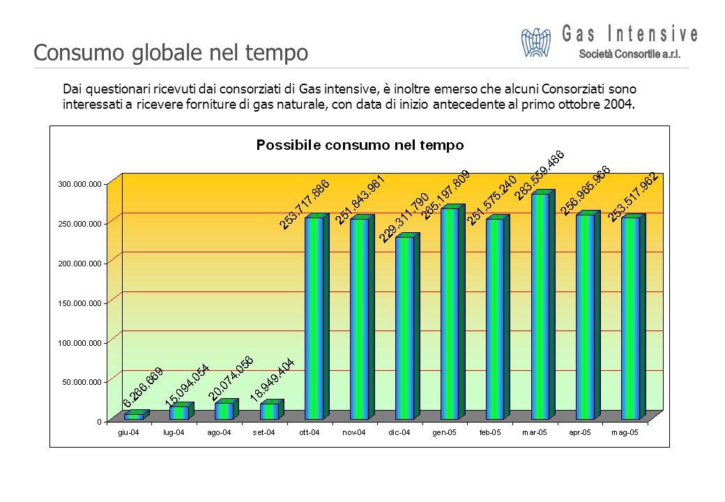 ©2004 Dalmine Energie | Page 10 | Consumo globale nel tempo Dai questionari ricevuti dai consorziati di Gas intensive, è inoltre emerso che alcuni Con