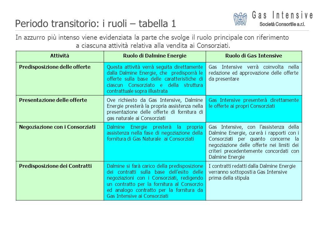 ©2004 Dalmine Energie | Page 17 | Periodo transitorio: i ruoli – tabella 1 In azzurro più intenso viene evidenziata la parte che svolge il ruolo princ
