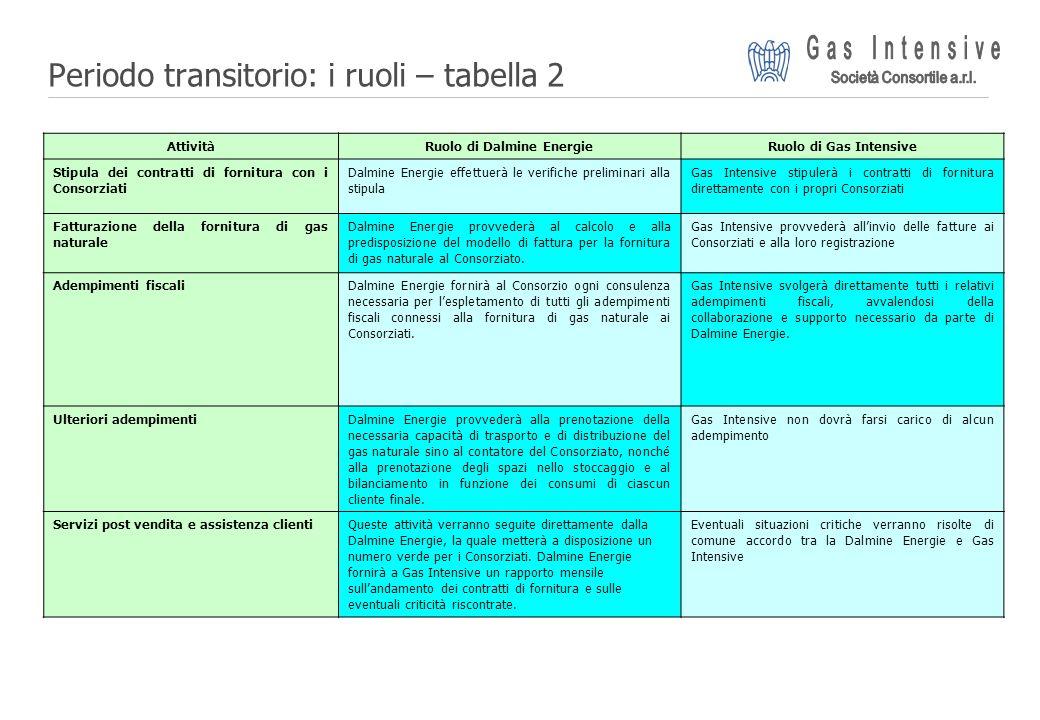 ©2004 Dalmine Energie | Page 18 | Periodo transitorio: i ruoli – tabella 2 AttivitàRuolo di Dalmine EnergieRuolo di Gas Intensive Stipula dei contratt