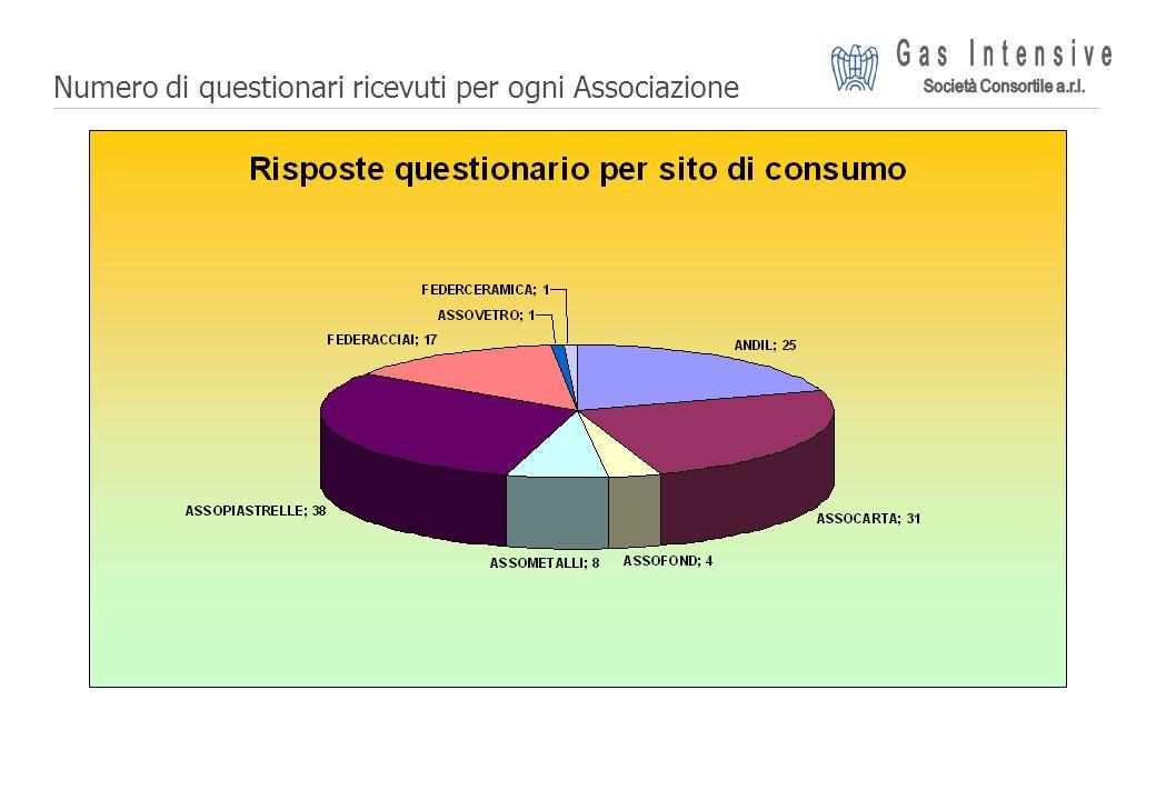 ©2004 Dalmine Energie   Page 7   Suddivisione geografica: nord Italia