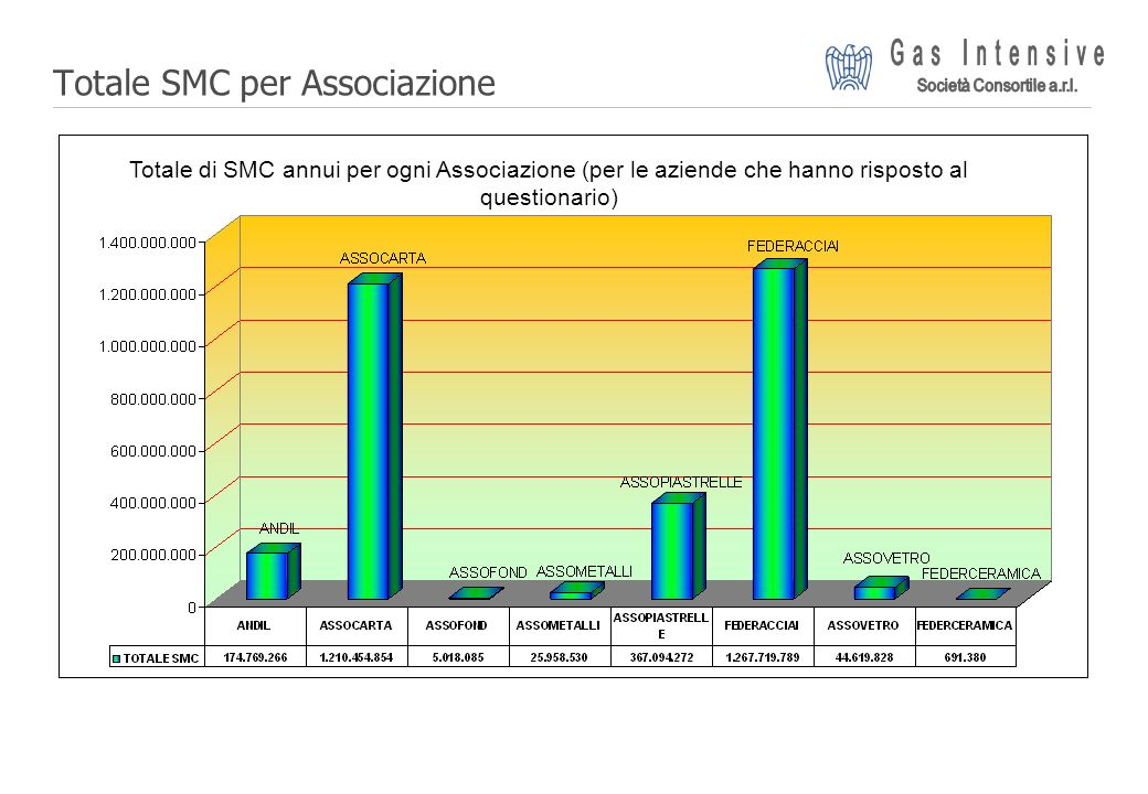 ©2004 Dalmine Energie | Page 9 | Totale SMC per Associazione Totale di SMC annui per ogni Associazione (per le aziende che hanno risposto al questiona