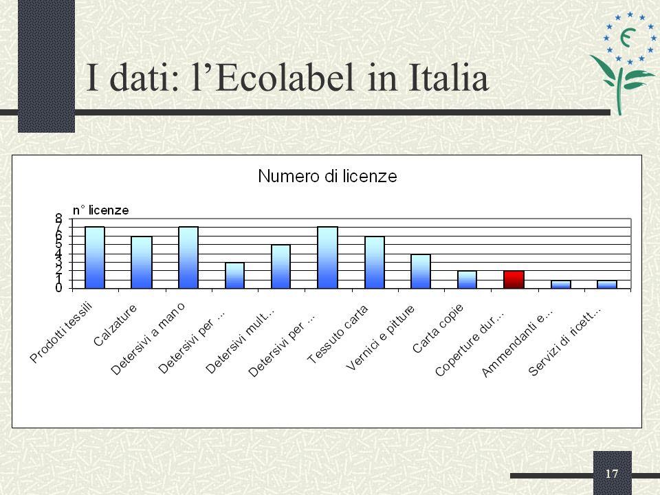 17 I dati: lEcolabel in Italia
