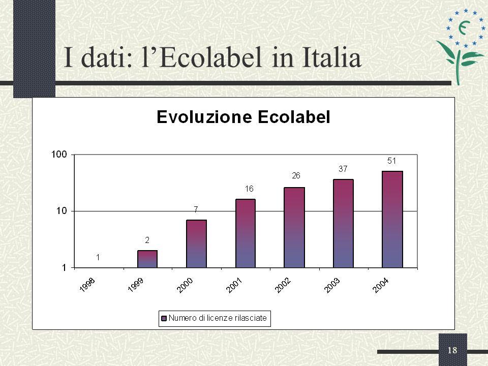 18 I dati: lEcolabel in Italia