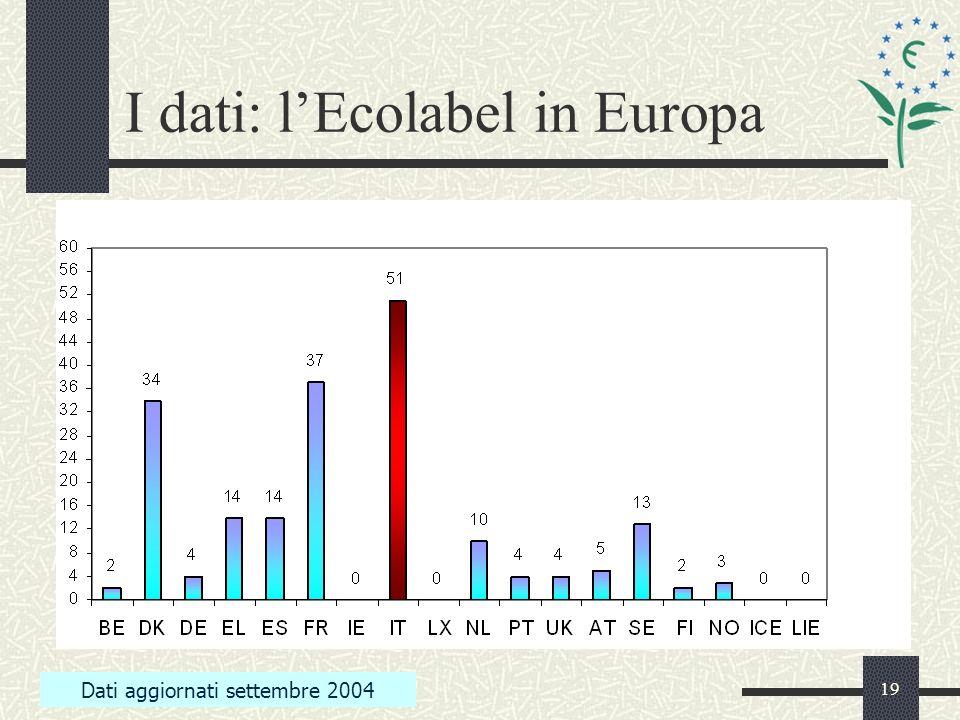 19 I dati: lEcolabel in Europa Dati aggiornati settembre 2004